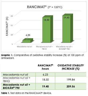 Macadamia-Oil-BTSA