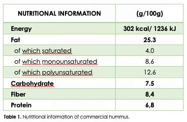 BTSA-Hummus