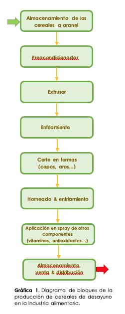 BTSA-cereal-proceso